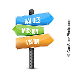 values, mission, vision which way to go road sign