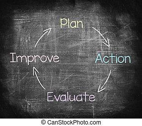 valutare, azione, lavagna, piano, disegno, migliorare