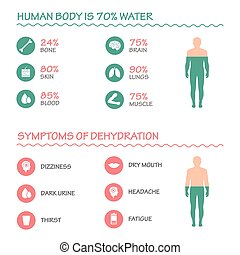 vand, ikon, dehydration, symptomer
