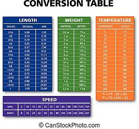 vario, medida, tabla, gráfico