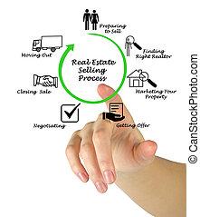 vastgoed, het verkopen, proces