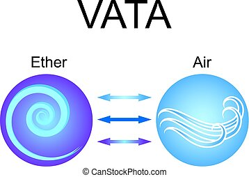 Vata dosha - ayurvedic human body constitution. Combination of ether and air elements. Vector illustration.
