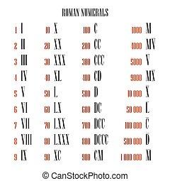 vecteur, million, ensemble, une, tout, chiffre romain, convertisseur