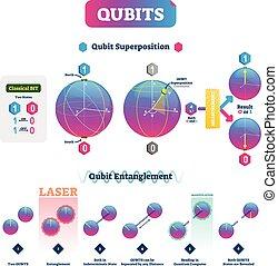 vecteur, superposition, qubits, infographic, enchevêtrement, illustration.