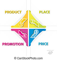 Vector 4P marketing business model