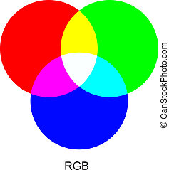 RGB color modes. - Vector chart explaining difference...