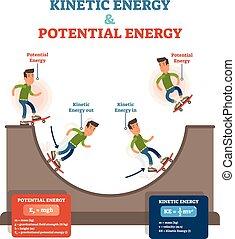 vector, conceptueel, energie, onderwijs, potentieel, kinetisch, fysica, illustratie, wet, poster.