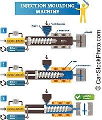 vector, esquema, illustration., fabricación, unidad, motor, plástico, máquina, rotulado, lleno, tolva, ciclo, inyección, cilindro, steps., moldura, gránulos