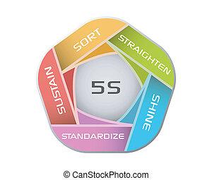 5S - Vector illustration of 5S methodology