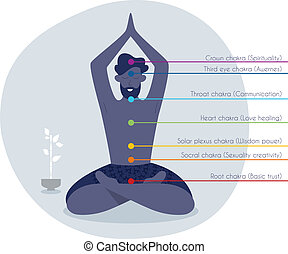 Color chakras with man