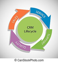 CRM Life Cycle - Vector Illustration of CRM Life Cycle