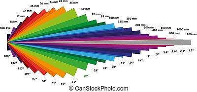 Illustration of Focal Length Chart