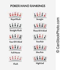 Poker hand ranking combinations