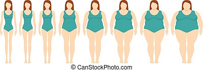 Vector illustration  of women with different  weight from anorexia to extremely obese. Body mass index, weight loss concept.