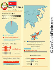 Vector Infographic of North Korea with demographic and...