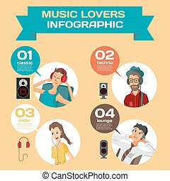 Vector Infographic set flat design what music listen to different people. Cartoon avatar of music lovers enjoying his favorite track. Music lovers in different situations: home, office, street