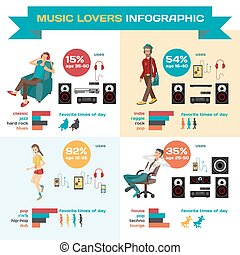 Vector Infographic set flat design what music listen to different people. Character of music lovers enjoying his favorite track. Infographics music lovers in different situations: home, office, street