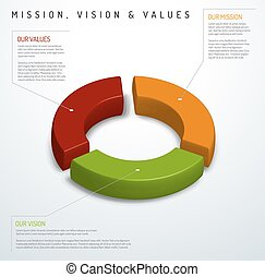 Mission, vision and values diagram