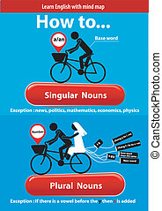 Singular and Plural Nouns - Vector of Learn English....