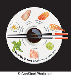 Nutrition facts of Sushi