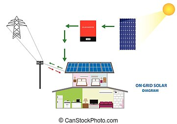 Vector of Solar on grid - Diagram of solar on grid system...