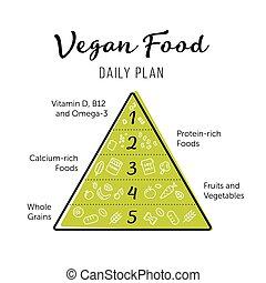 vector, piramide, eten, iconen, voedingsmiddelen, infographic., vegan, ding, lifestyle., aanbevelingen, poster., lijn, gezonde , products.