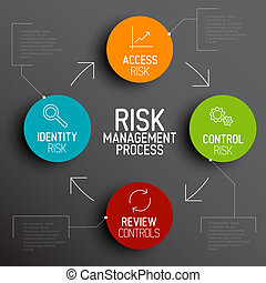 Vector Risk management process diagram schema with...