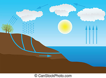 water cycle in nature - Vector schematic representation of ...