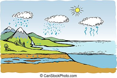 Vector schematic water cycle in nature