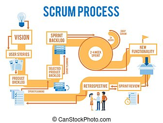 Vector scrum agile process workflow with stages from idea to...