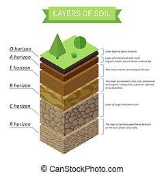 Vector Soil Layers isometric diagram. Underground soil layers diagram.