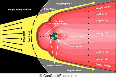 Vector Solar Wind Diagram - Vector Solar Wind VS Earth ...