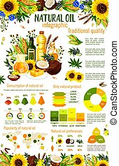 Vegetable oil food ingredients infographics - Natural oil ...