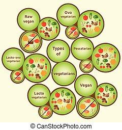 Vegetarian types infographic. Variety diets. Raw vegan, ovo...