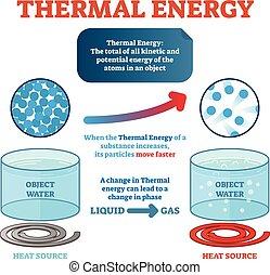 vektor, alstrande, partiklar, energi, termisk, heat., kinetisk, exempel, fysik, vatten, definition, poster., illustration, gripande