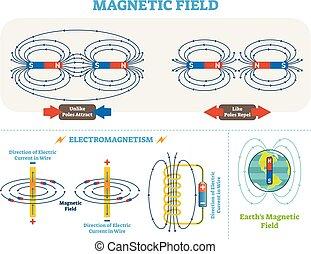 vektor, elektrisk, vetenskaplig, electromagnetism, scheme., magnetisk, diagram., fält, stänger, illustration, ström, mull