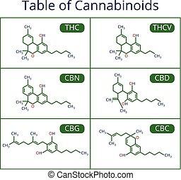 vektor, formula., cannabis, skelettartig, cbd, satz, ...