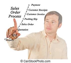 vendas encomendam, processando, gerência