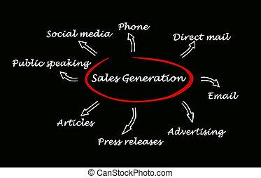 vendas, geração