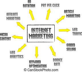 vendita internet, mente, mappa, rete