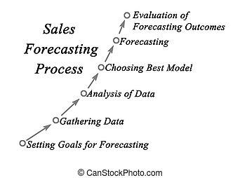 vendite, diagramma, prevedendo, processo