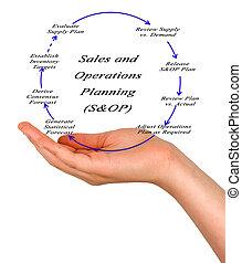 ventes, et, opération, planification