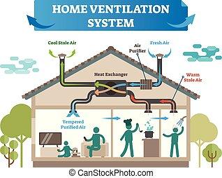 ventilación, illustration., equipo, tibio, vector, purificador, sistema, aire, aire, hogar, fresco, casa, control, temperatura, condicionamiento, clima, stale., fresco