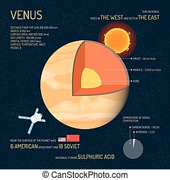 Venus detailed structure with layers vector illustration. Outer space science concept banner. Infographic elements and icons. Education poster for school.