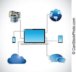 verbinding, technologie, draagbare computer, illustratie, netwerk