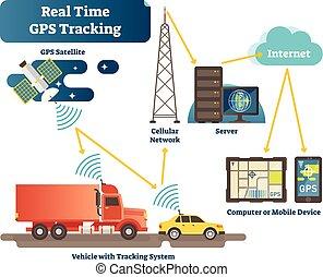 verdadero, rastrear, antena, satélite, vehículos, sistema, ...