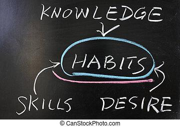 verhouding, tussen, gewoonten, en, kennis, vaardigheden,...