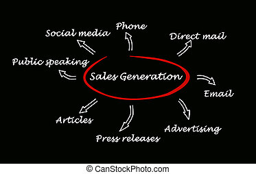 verkäufe, generation