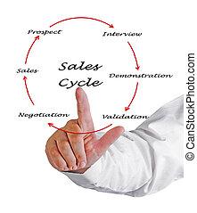 verkäufe, zyklus