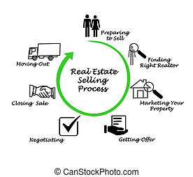 verklig, bearbeta, säljande, egendom